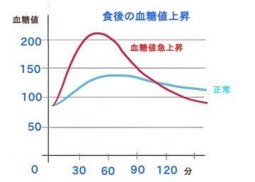 難消化性デキストリン_血糖値の上昇