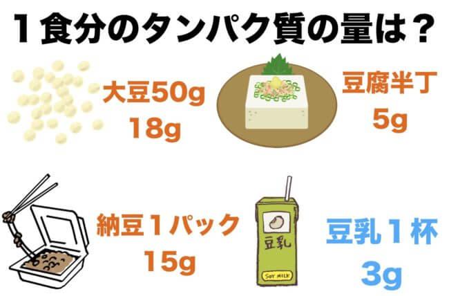 豆乳ダイエット_タンパク質の量_低い